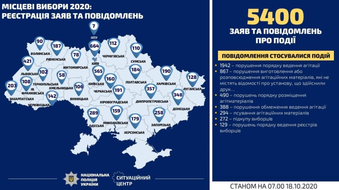 За минулу добу поліція відкрила 18 кримінальних справ через порушення, пов'язані з виборчим процесом, який стартував 5 вересня. Загалом відкрито 406 кримінальних справ.