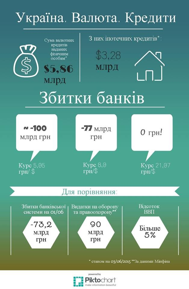 За умови, що валютні кредити будуть реструктуризовані за курсом 5,05 грн/дол., збитки банківської системи складуть більше 100 мільярдів гривень.
