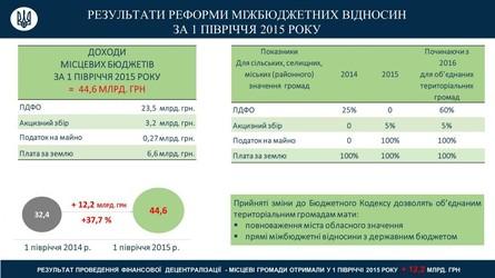 Спікер Верховної Ради Володимир Гройсман стверджує, що за півроку бюджетної децентралізації доходи місцевих бюджетів зросли на 37%.