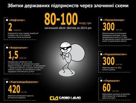 Чи залишилися ще в Україні романтики й ідеалісти, які впевнені: Майдан змінив країну і людей? Судячи по звітах правоохоронних органів, крадуть в держпідприємствах справно, мільярдами, наче й немає ніякої війни в країні і Майдану ніякого не було.