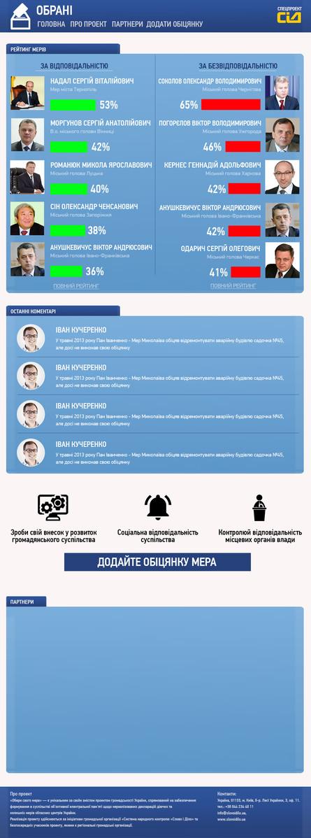 В Україні стартує новий онлайн-проект «ОБРАНІ» (www.obrani.org.ua), за допомогою якого можна буде моніторити перебіг майбутньої місцевої виборчої кампанії 2015 року.