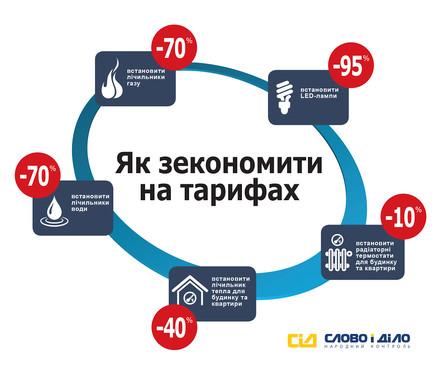 За рішенням Національної комісії, що здійснює державне регулювання у сфері енергетики і комунальних послуг (НКРЕКП), з 1 вересня електрика для населення подорожчає на 25%.