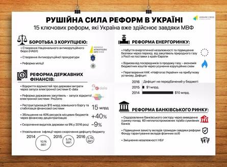 Мністр фінансів України Наталія Яресько окреслила основні напрямки, у яких за підтримки МВФ проводяться системні реформи.