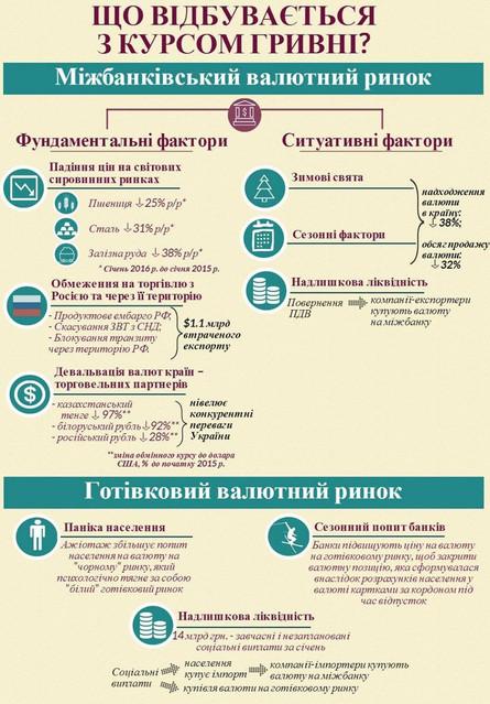 У Нацбанку України заявили, що ембарго Росії, падіння цін на світових сировинних ринках і девальвація валют країн-партнерів спричинили падіння курсу гривні.