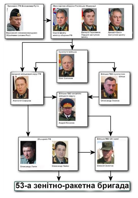 Звіт Bellingcat встановив причетність президента РФ Володимира Путіна, а також верхівки Міністерства оборони до збиття Боїнга Малайзійських авіаліній.