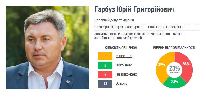 Замінити Георгія Туку на посаді керівника Луганської військово-цивільної адміністрації може Юрій Гарбуз.
