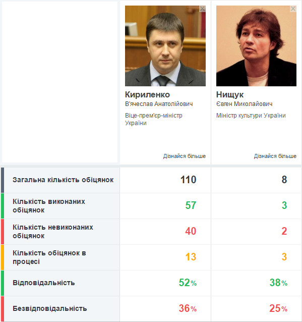 Слово і Діло порівнює відповідальність Євгена Нищука та В'ячеслава Кириленка на посаді міністра культури.