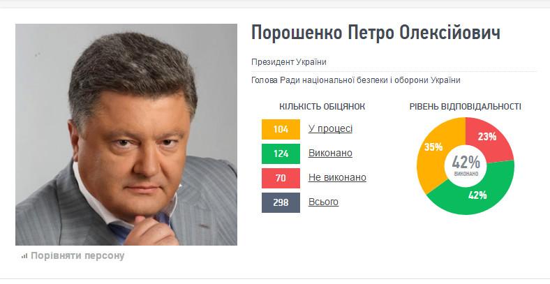 Слово і Діло проаналізувало стан виконання Петром Порошенком його президентської передвиборчої програми.