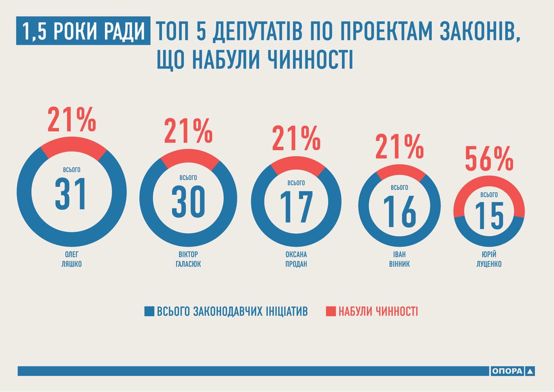 Найбільшу кількість ініційованих законопроектів, які вступили в дію, подали представники Радикальної партії Олег Ляшко та Віктор Галасюк.