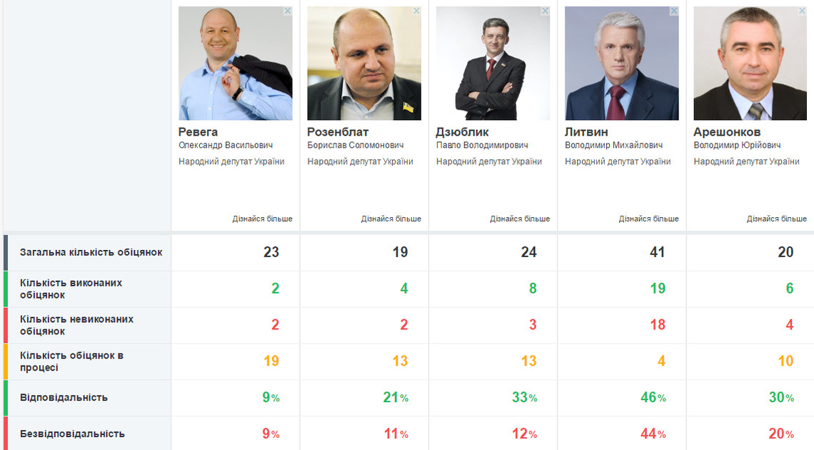 Слово і Діло дослідило рівень відповідальності народних депутатів, що представляють одномандатні виборчі округи Житомирської області.