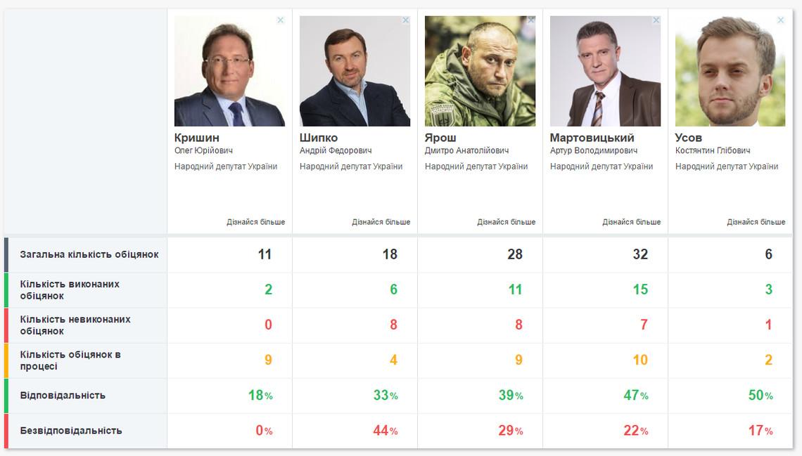 Слово і Діло продовжує моніторинг виконання обіцянок народними депутатами-представниками мажоритарних округів різних регіонів України.