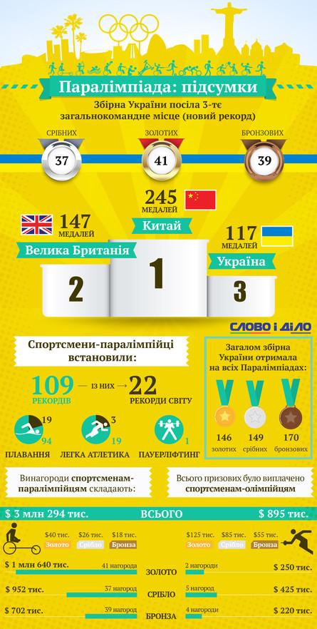 Успіх паралімпійської збірної та скромні досягнення олімпійців збили з пантелику пересічних українців. Чи є чому дивуватися та в чому прихована причина такого дисбалансу в результатах?