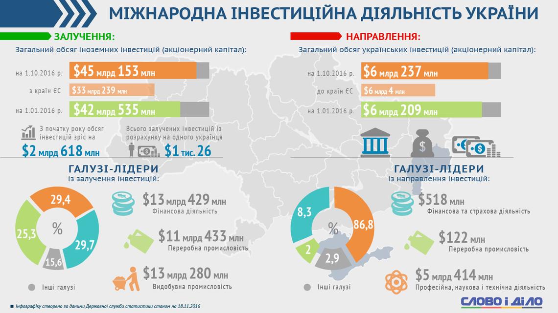 Как инвестировать в украину взять кредит без посещений банка