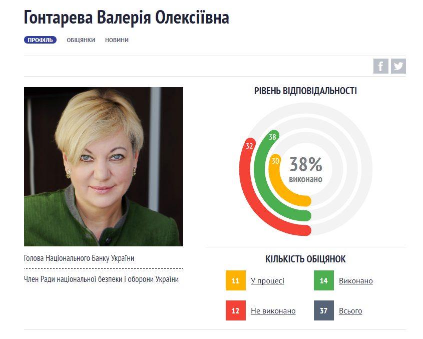 Руководитель Нацбанка Украины Валерия Гонтарева написала объявление оботставке