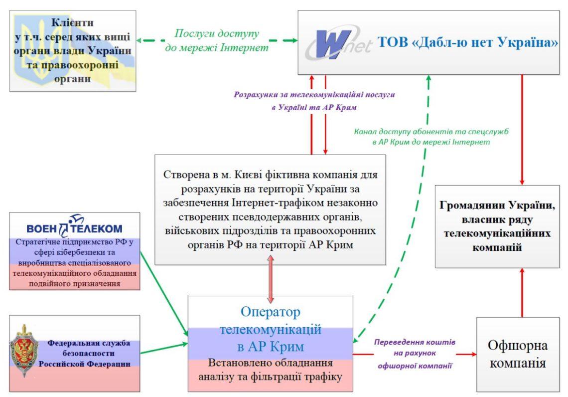 Вофисе интернет-провайдера Wnet проводится обыск