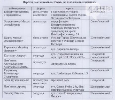 В Киеве насчитывается 10 памятников и 18 памятных знаков, которые подлежат демонтажу по закону о декоммунизации.