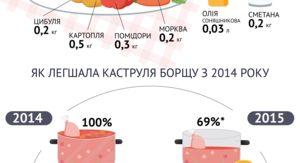 308346b0a02c Как теряла в весе кастрюля борща у украинцев с 2014 годаОдной и той же  суммы денег, за которые в 2014 году можно было сварить полную кастрюлю  борща, в 2017 ...
