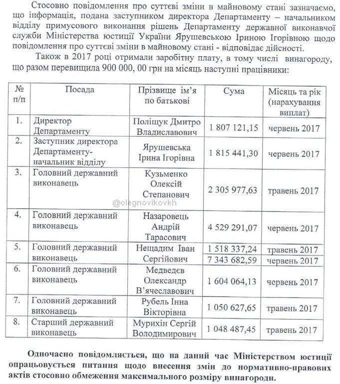 Кабмин ограничил вознаграждение госисполнителям суммой в308 тыс. грн