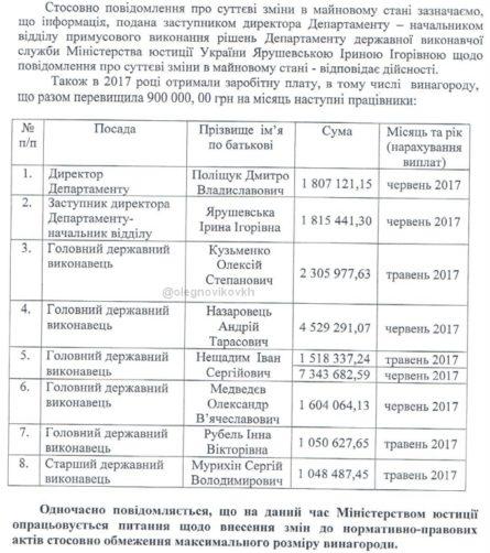 Хочу развеять мифы о заоблачных зарплатах в Минюсте, средняя сумма составляет 8 тыс. грн, - Петренко - Цензор.НЕТ 5209