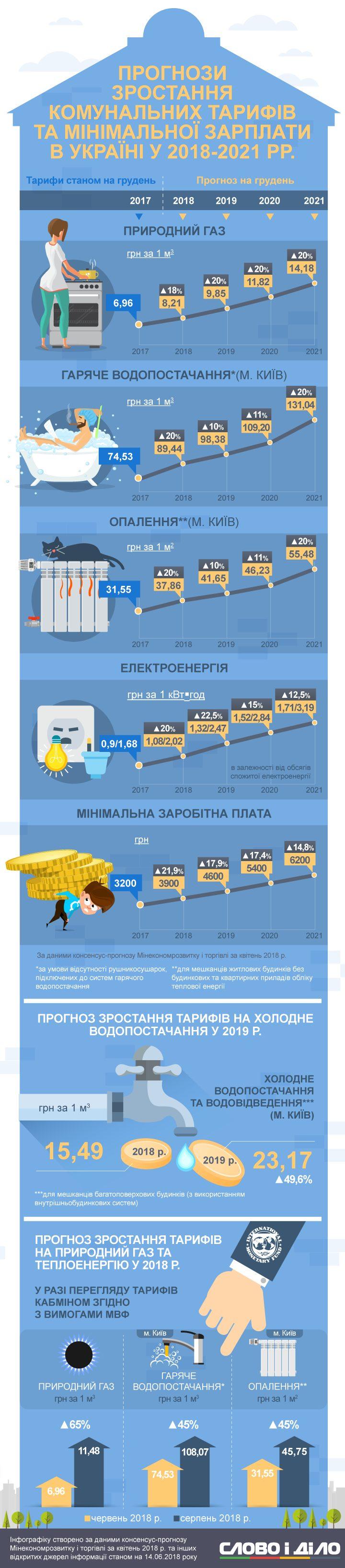 Як зростуть ціни на газ c68245815a2dc
