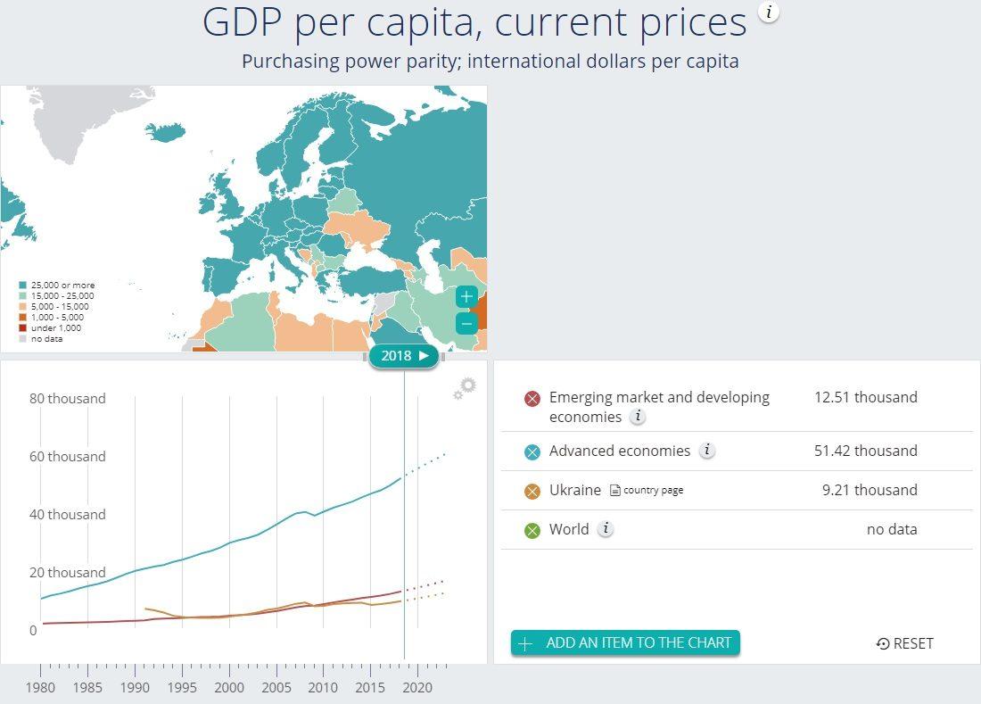 Украине предрекли 50% роста ВВП надушу населения