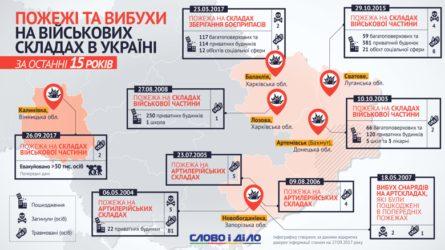 Станом на вечір середи, 10 жовтня, на території військового складу Міністерства оборони України під Ічнею в Чернігівській області триває гасіння пожежі і детонація боєприпасів.