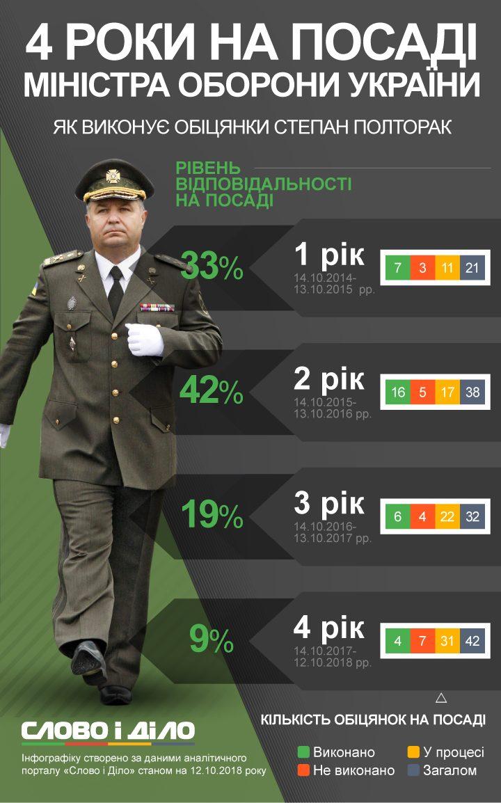 Порошенко прийняв рапорт Полторака про звільнення з військової служби, він продовжить керувати Міноборони в статусі цивільної особи - Цензор.НЕТ 4478