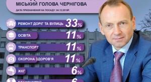 Річниця місцевих виборів: як виконує обіцянки мер Чернігова Владислав