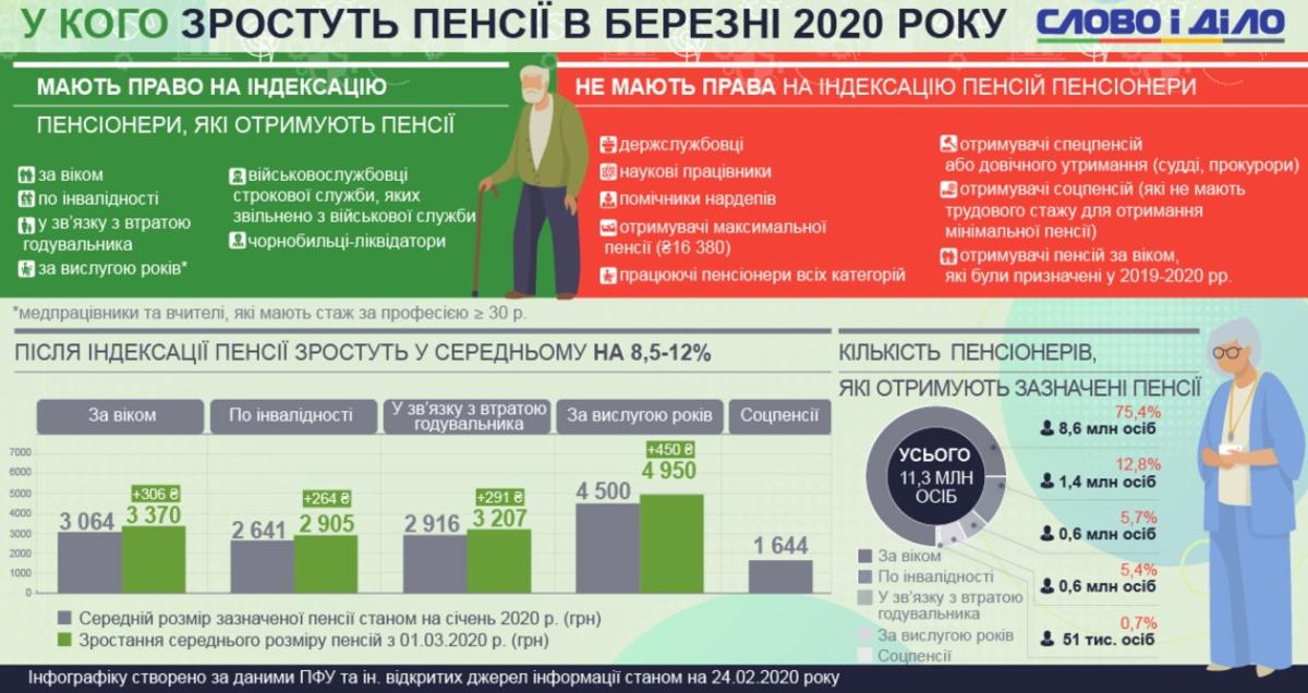 На сколько повышается с 1 февраля 2020 пенсия прокурорам