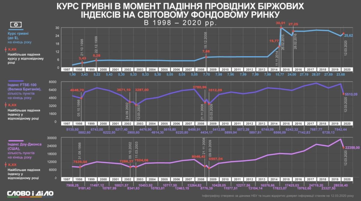 Украинские фондовые индексы