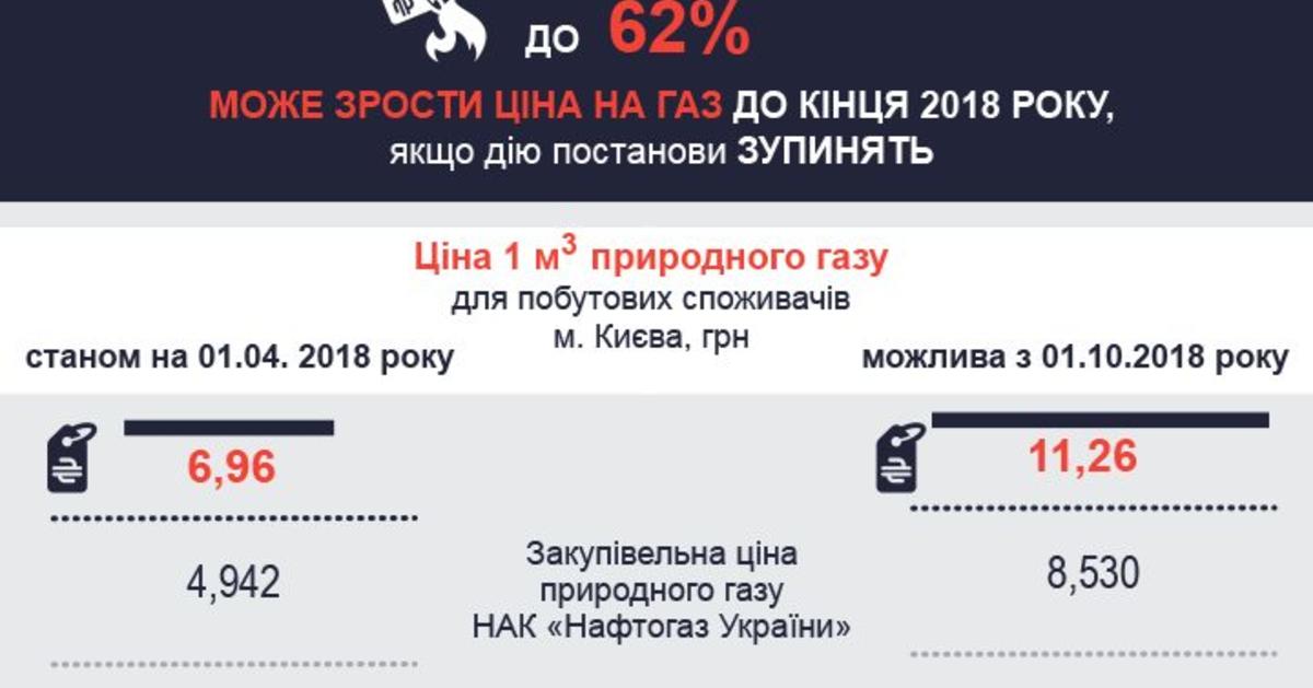 Тарифи на газ для населення в 2018 році в Україні » Слово і Діло 571b6e30255af