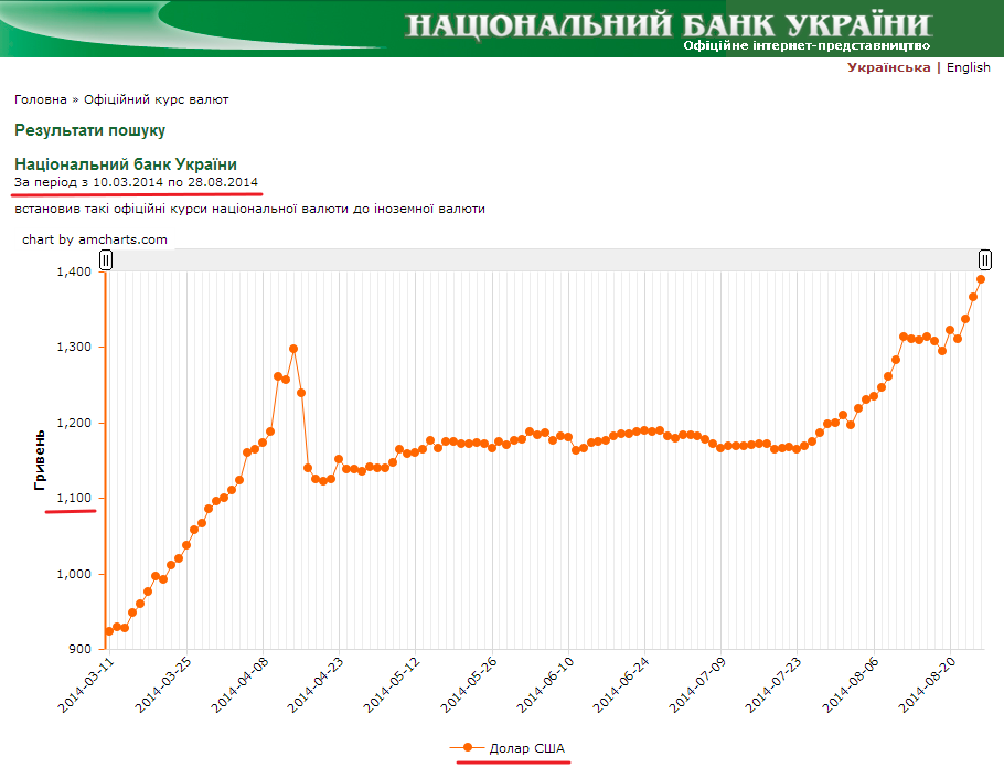 http://www.bank.gov.ua/control/uk/curmetal/currency/search?formType=searchPeriodForm&time_step=daily&currency=169&periodStartTime=10.03.2014&periodEndTime=28.08.2014&outer=diagram&execute=%D0%92%D0%B8%D0%BA%D0%BE%D0%BD%D0%B0%D1%82%D0%B8