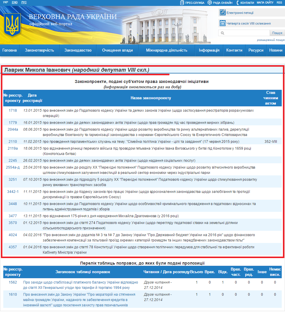 http://w1.c1.rada.gov.ua/pls/pt2/reports.dep2?PERSON=18113&SKL=9