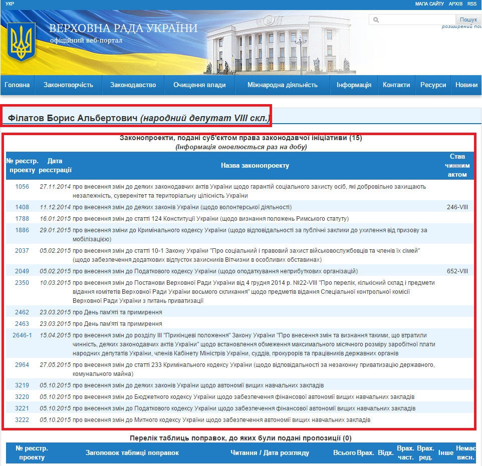 http://w1.c1.rada.gov.ua/pls/pt2/reports.dep2?PERSON=18145&SKL=9