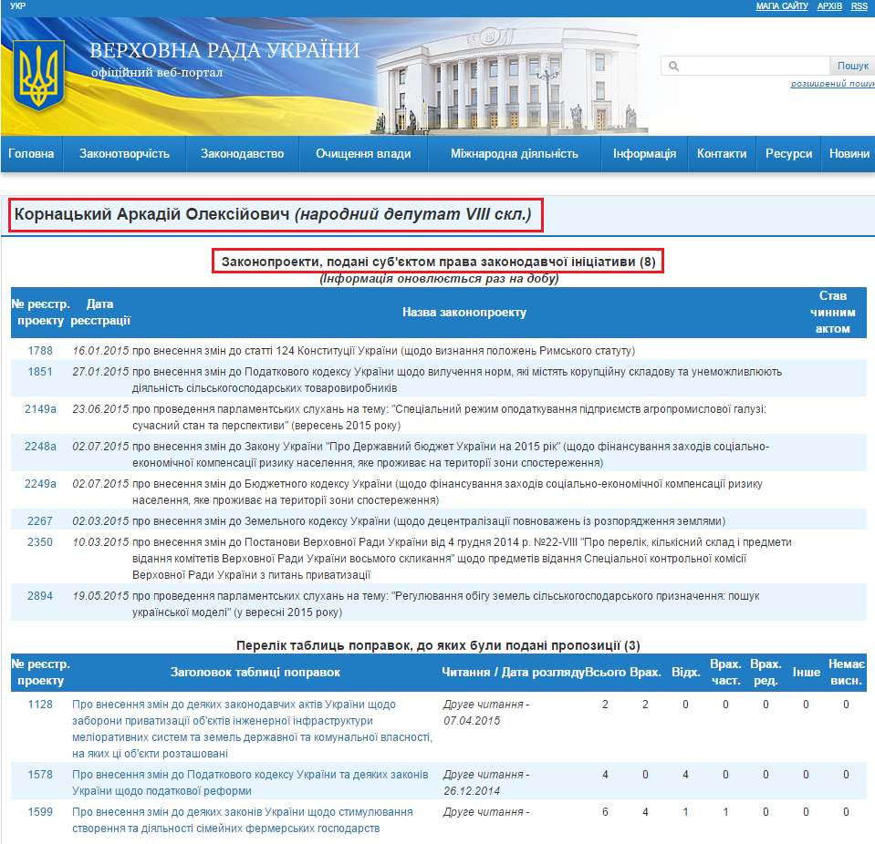 http://w1.c1.rada.gov.ua/pls/pt2/reports.dep2?PERSON=18097&SKL=9