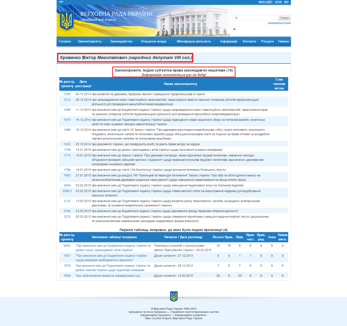 http://w1.c1.rada.gov.ua/pls/pt2/reports.dep2?PERSON=18005&SKL=9