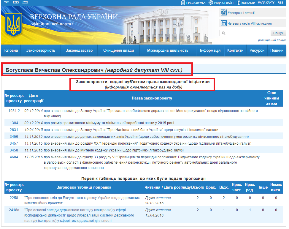 http://w1.c1.rada.gov.ua/pls/pt2/reports.dep2?PERSON=8725&SKL=9