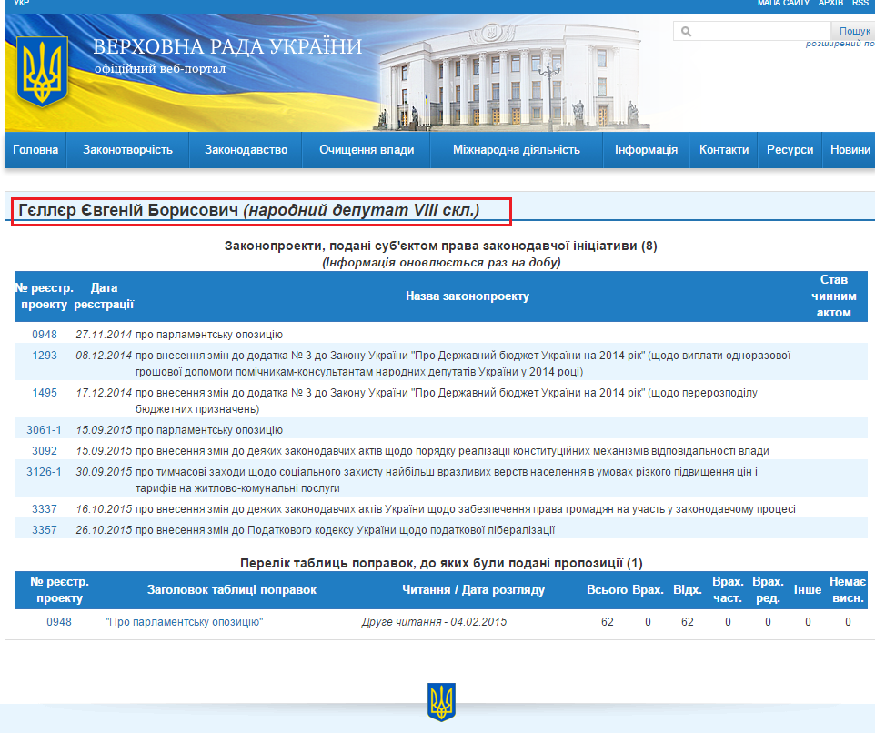 http://w1.c1.rada.gov.ua/pls/pt2/reports.dep2?PERSON=8746&SKL=9