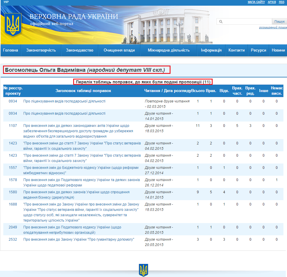 http://w1.c1.rada.gov.ua/pls/pt2/reports.dep2?PERSON=17972&SKL=9