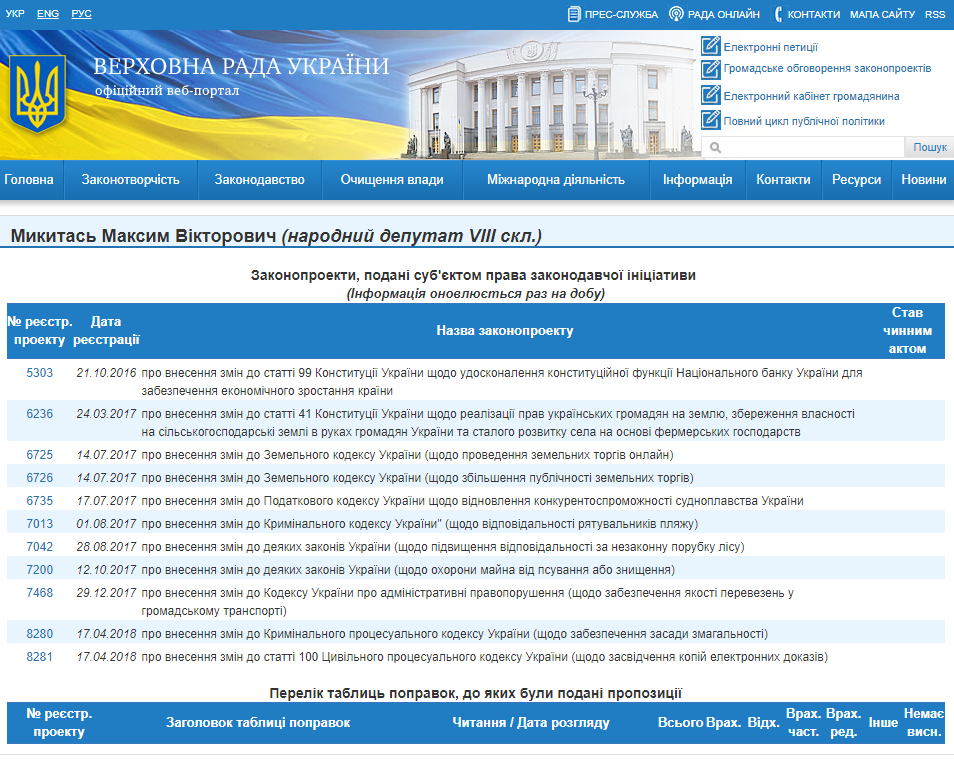 http://w1.c1.rada.gov.ua/pls/pt2/reports.dep2?PERSON=20107&SKL=9