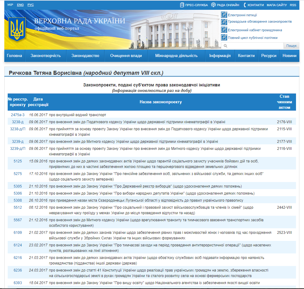 http://w1.c1.rada.gov.ua/pls/pt2/reports.dep2?PERSON=20105&SKL=9