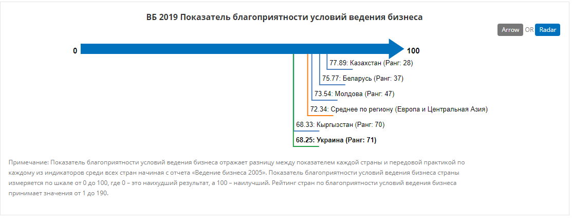 http://russian.doingbusiness.org/ru/data/exploreeconomies/ukraine