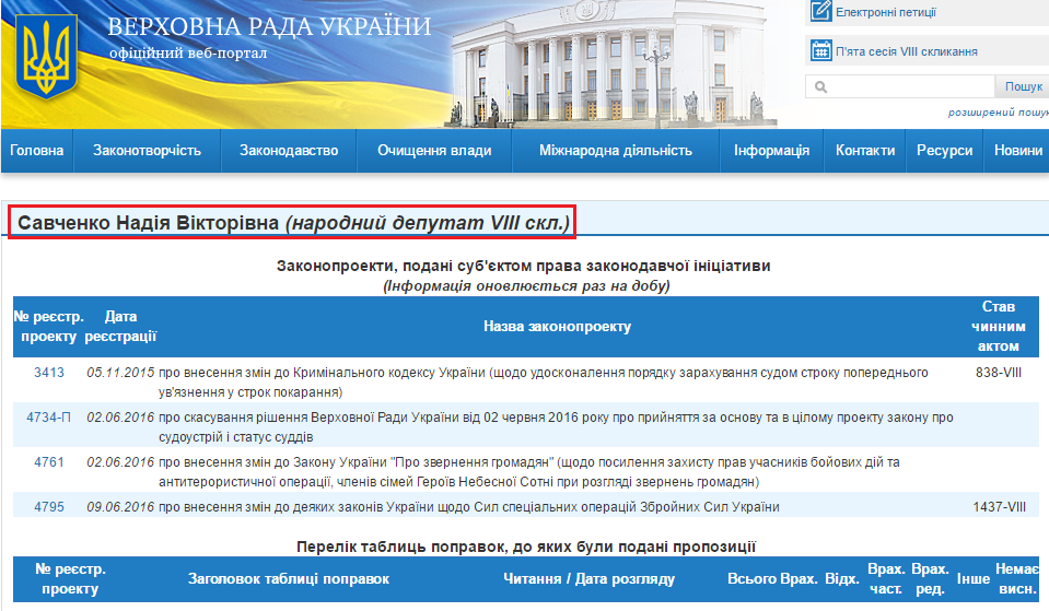 http://w1.c1.rada.gov.ua/pls/pt2/reports.dep2?PERSON=18166&SKL=9