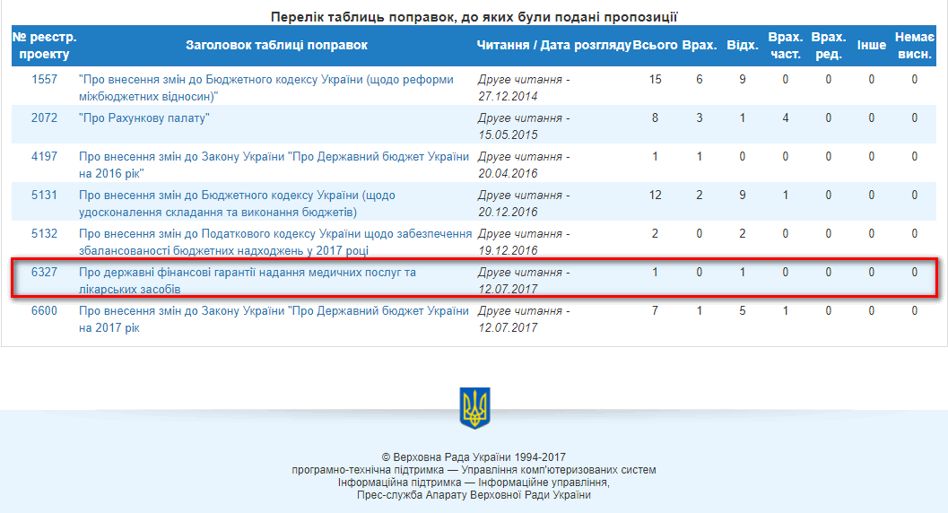 http://w1.c1.rada.gov.ua/pls/pt2/reports.dep2?PERSON=16430&SKL=9