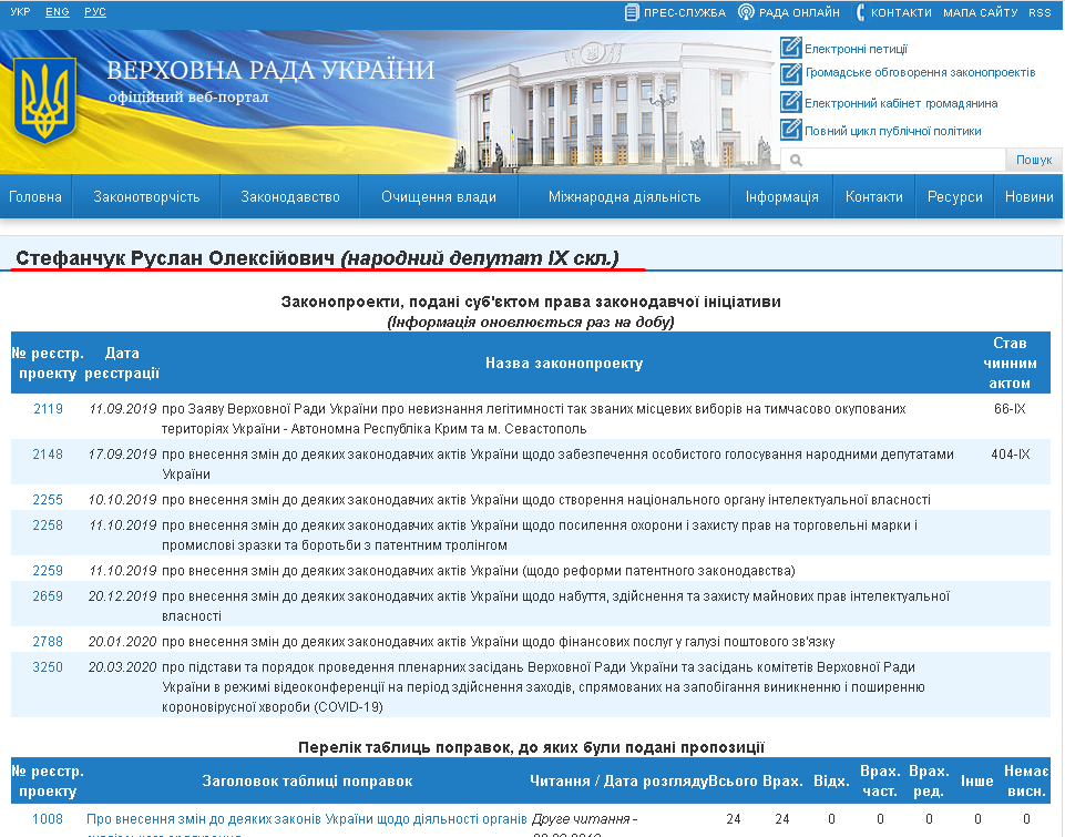 http://w1.c1.rada.gov.ua/pls/pt2/reports.dep2?PERSON=21211&SKL=10
