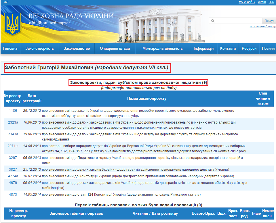 http://w1.c1.rada.gov.ua/pls/pt2/reports.dep2?PERSON=15730&SKL=8